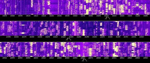 Spectre HF partiel - de haut en bas - sur les bandes amateur 20m, 15m 10m, CQWW Phone.