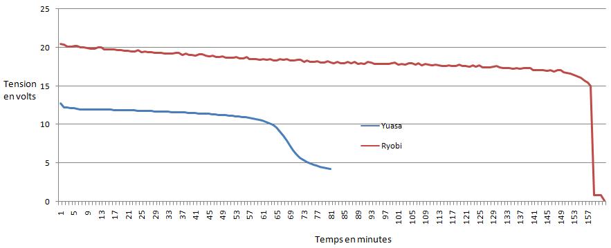 graphe tension